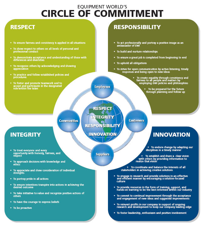 Circle of Commitment